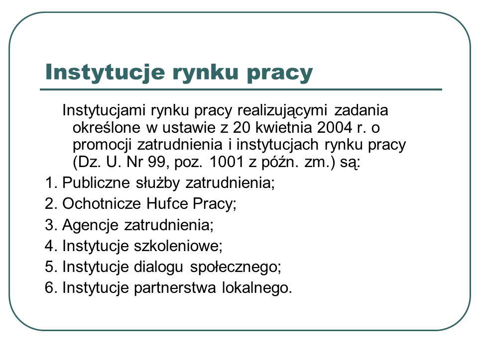 Instytucje rynku pracy Poziom wojewódzki 1.