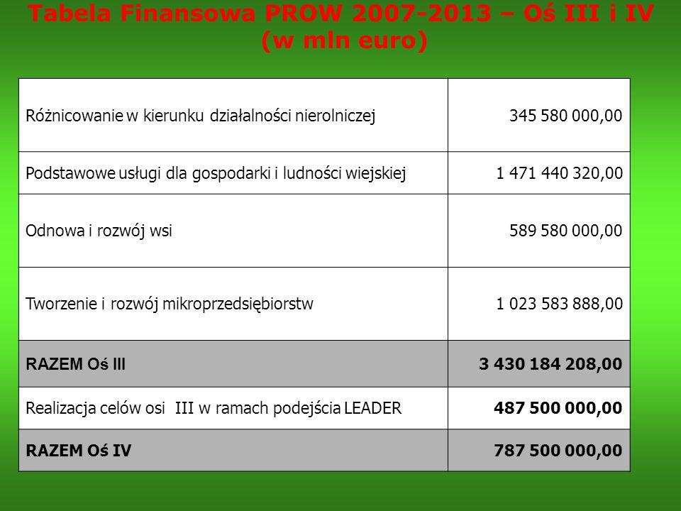 Tabela Finansowa PROW 2007-2013 – Oś III i IV (w mln euro) Różnicowanie w kierunku działalności nierolniczej345 580 000,00 Podstawowe usługi dla gospo