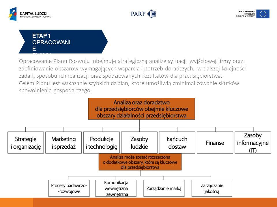 ETAP 1 OPRACOWANI E PLANU ROZWOJU Opracowanie Planu Rozwoju obejmuje strategiczną analizę sytuacji wyjściowej firmy oraz zdefiniowanie obszarów wymagających wsparcia i potrzeb doradczych, w dalszej kolejności zadań, sposobu ich realizacji oraz spodziewanych rezultatów dla przedsiębiorstwa.