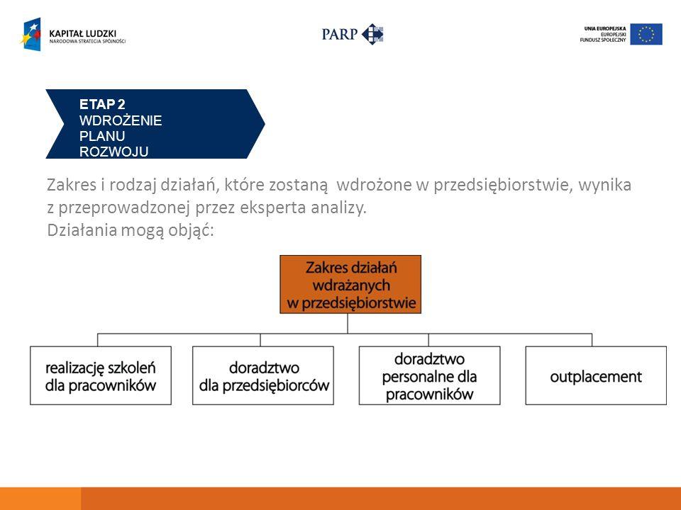 ETAP 2 WDROŻENIE PLANU ROZWOJU Zakres i rodzaj działań, które zostaną wdrożone w przedsiębiorstwie, wynika z przeprowadzonej przez eksperta analizy. D