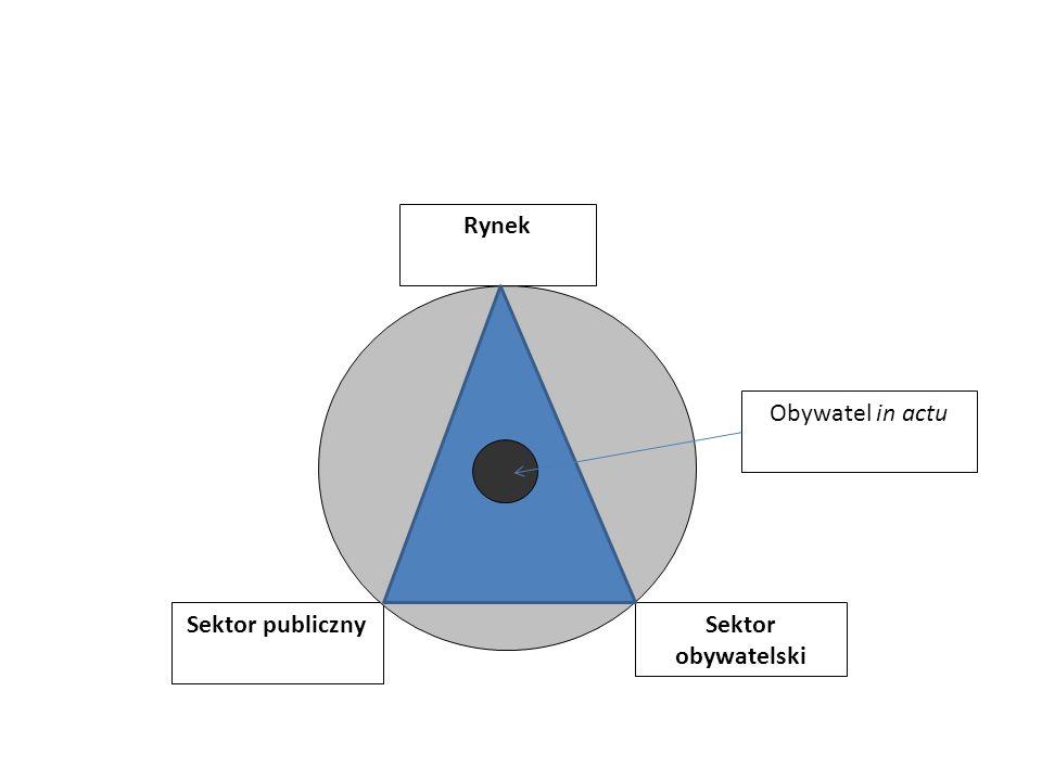 Sektor publiczny Rynek Sektor obywatelski Obywatel in actu