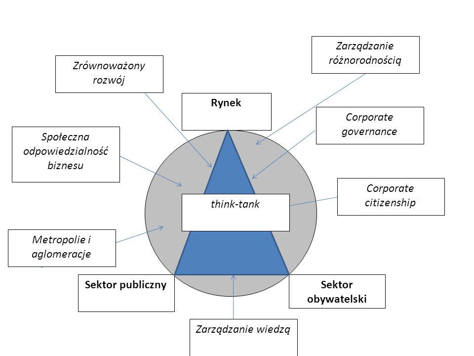 Sektor publiczny Rynek Sektor obywatelski Corporate citizenship Corporate governance Społeczna odpowiedzialność biznesu Metropolie i aglomeracje Zrówn