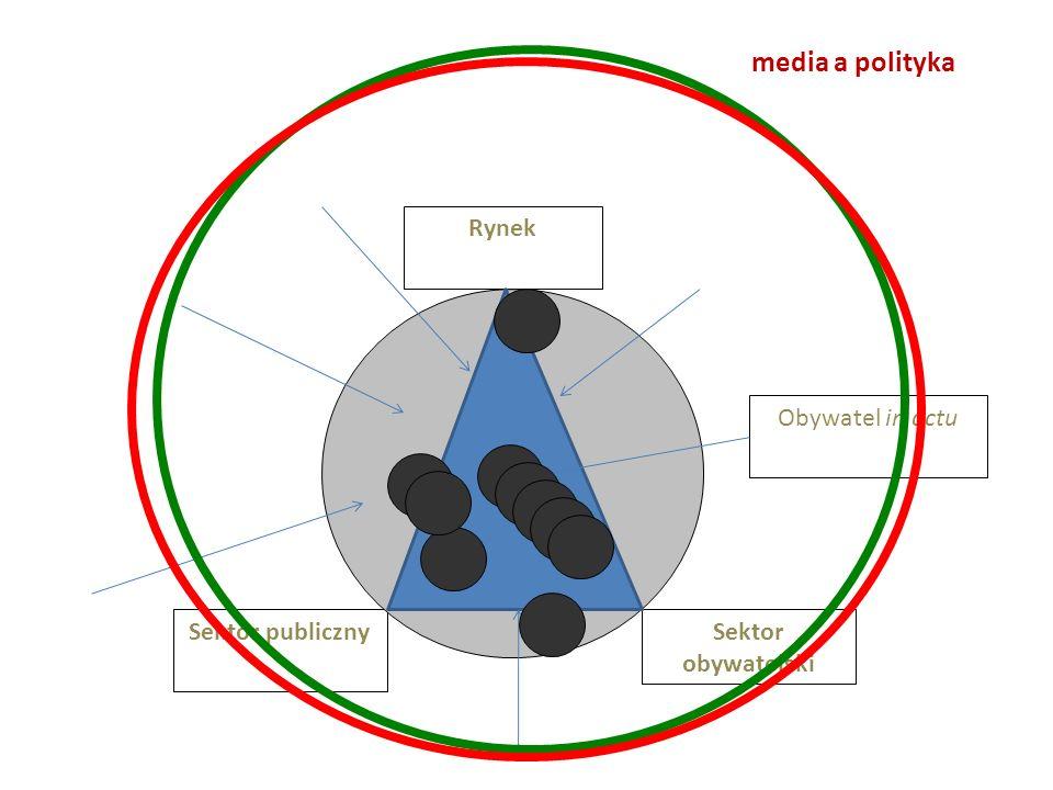 Sektor publiczny Rynek Sektor obywatelski Obywatel in actu media a polityka