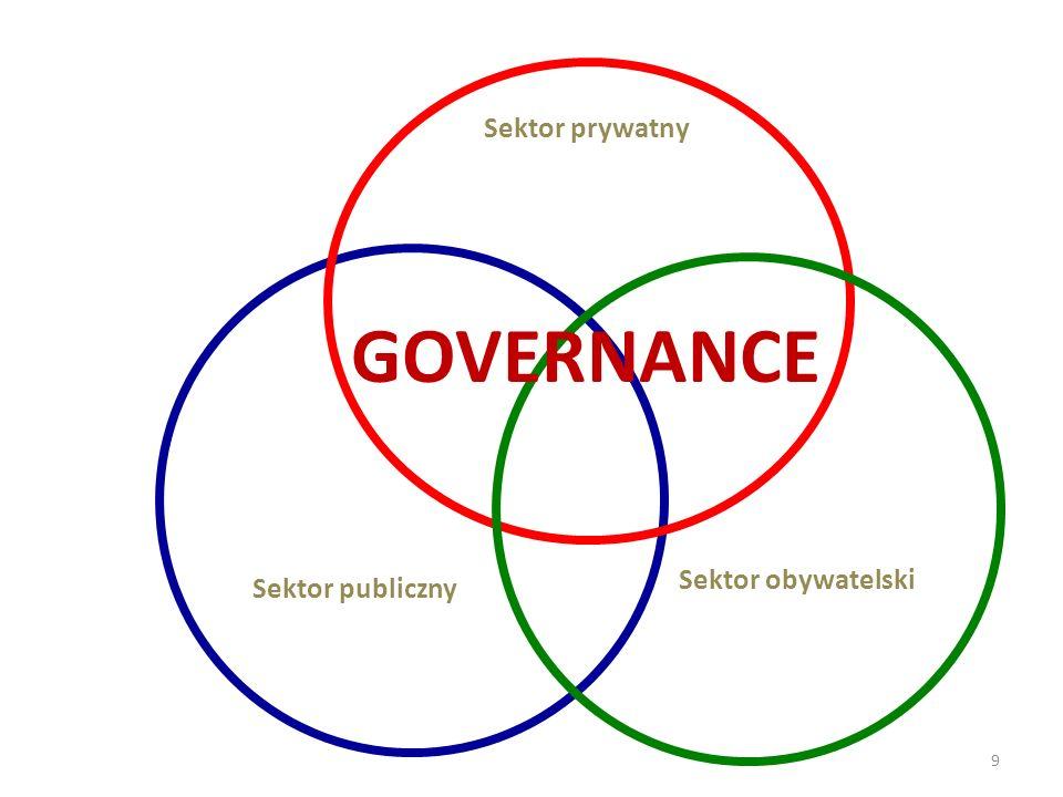 9 GOVERNANCE Sektor prywatny Sektor publiczny Sektor obywatelski