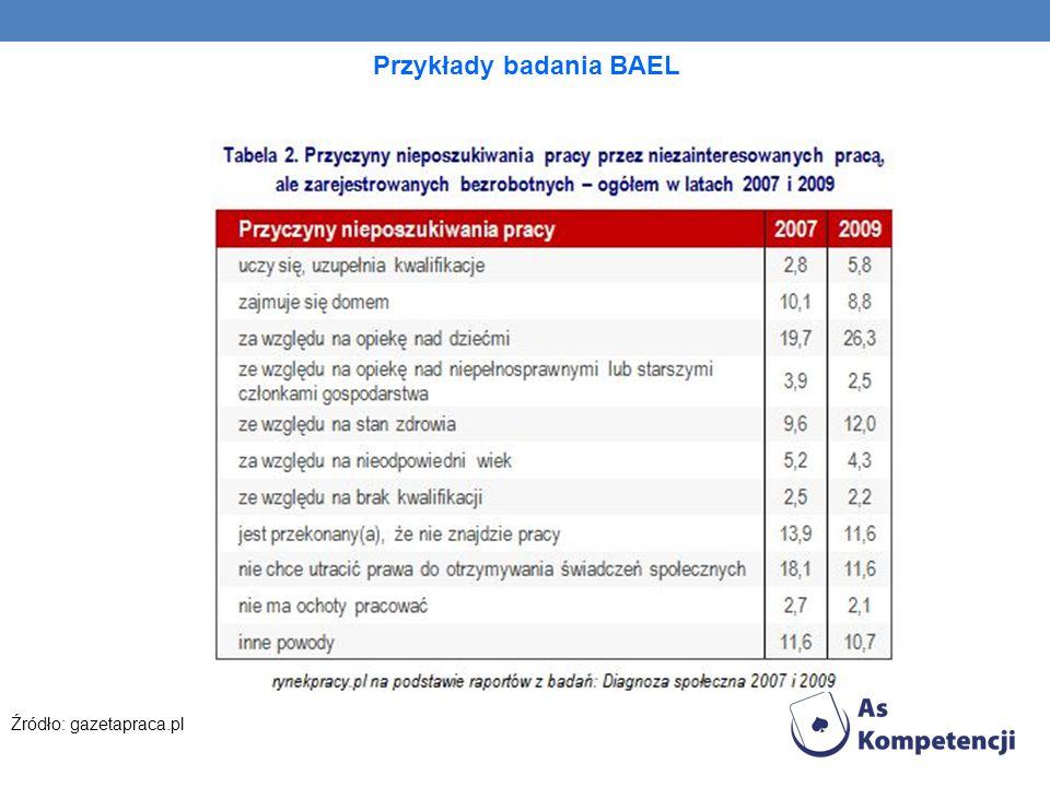 Przykłady badania BAEL Źródło: gazetapraca.pl