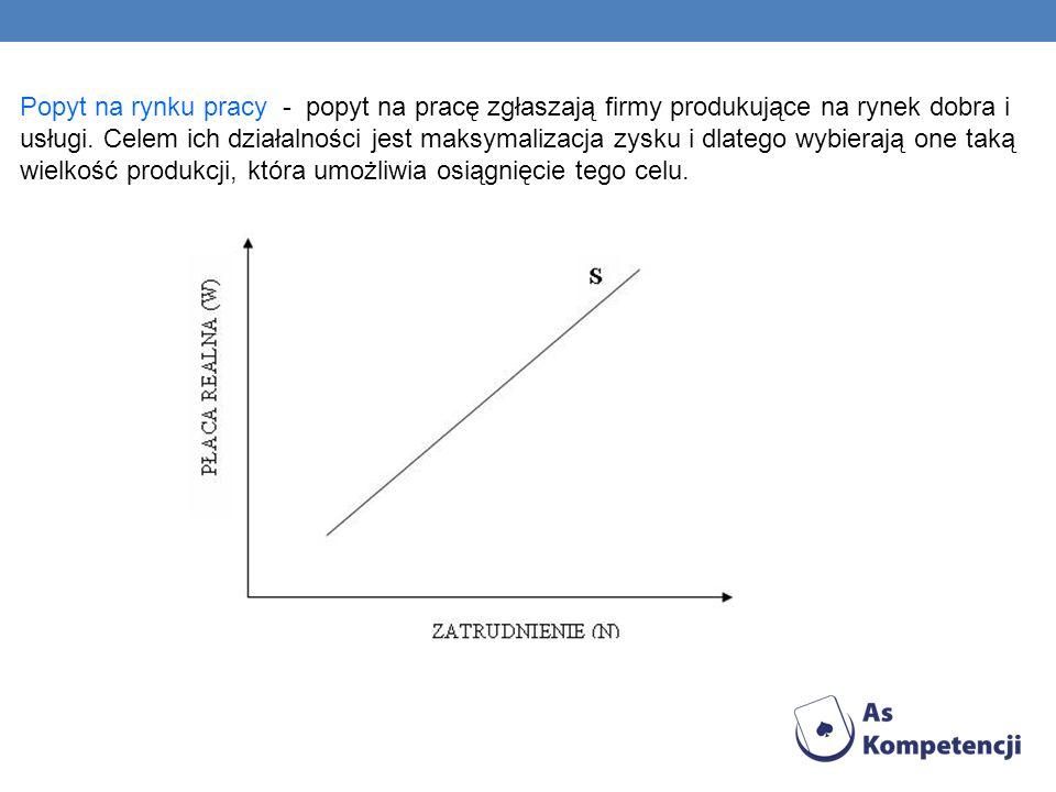 Popyt na rynku pracy - popyt na pracę zgłaszają firmy produkujące na rynek dobra i usługi. Celem ich działalności jest maksymalizacja zysku i dlatego