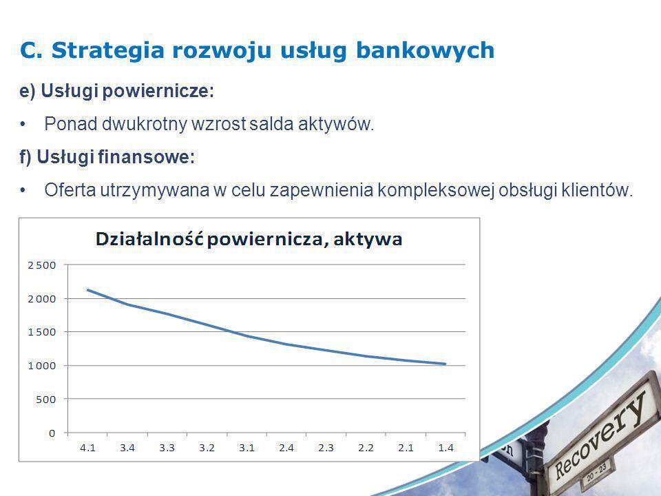 C. Strategia rozwoju usług bankowych e) Usługi powiernicze: Ponad dwukrotny wzrost salda aktywów. f) Usługi finansowe: Oferta utrzymywana w celu zapew
