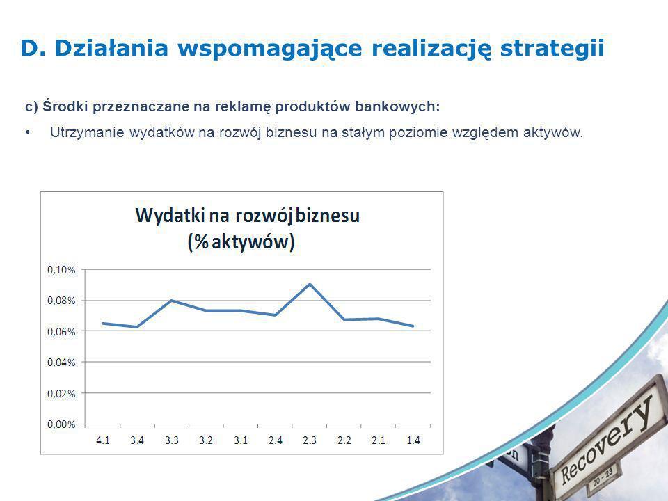 D. Działania wspomagające realizację strategii c) Środki przeznaczane na reklamę produktów bankowych: Utrzymanie wydatków na rozwój biznesu na stałym