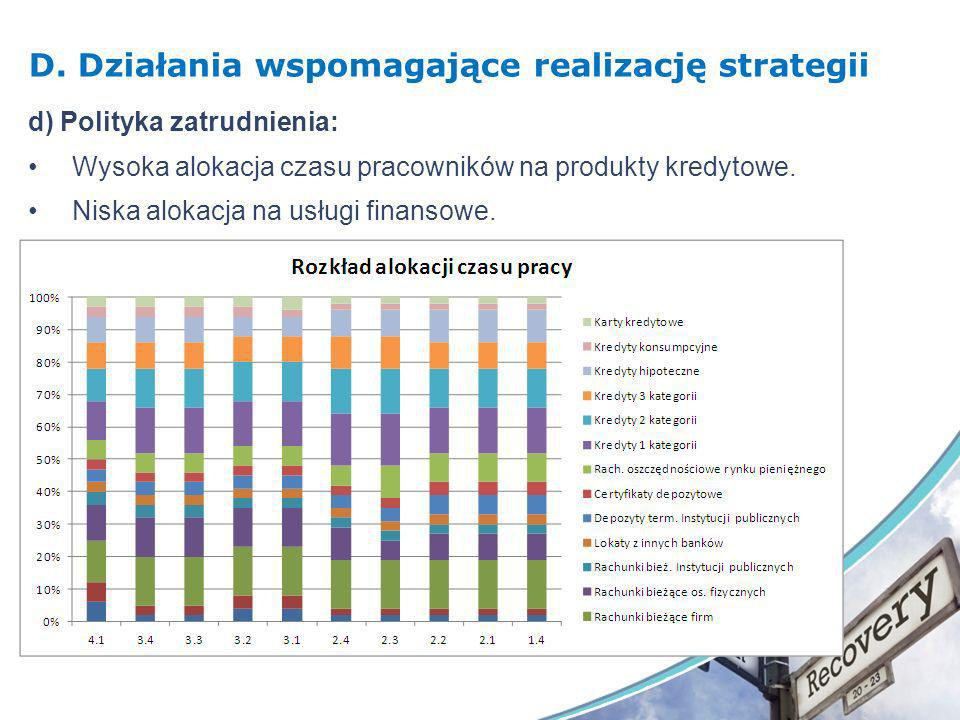 D. Działania wspomagające realizację strategii d) Polityka zatrudnienia: Wysoka alokacja czasu pracowników na produkty kredytowe. Niska alokacja na us