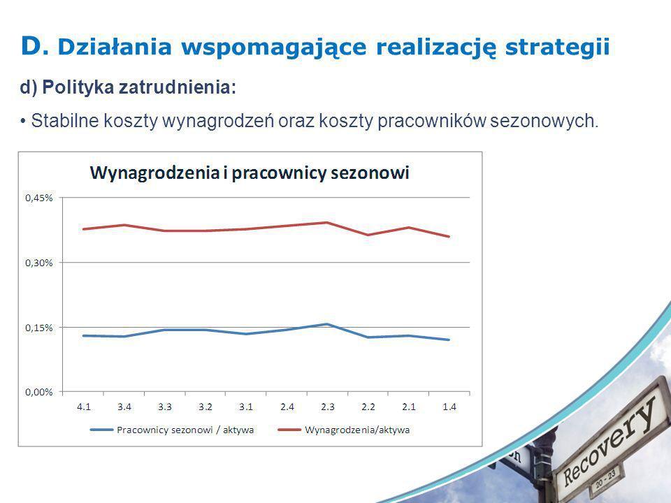 D. Działania wspomagające realizację strategii d) Polityka zatrudnienia: Stabilne koszty wynagrodzeń oraz koszty pracowników sezonowych.