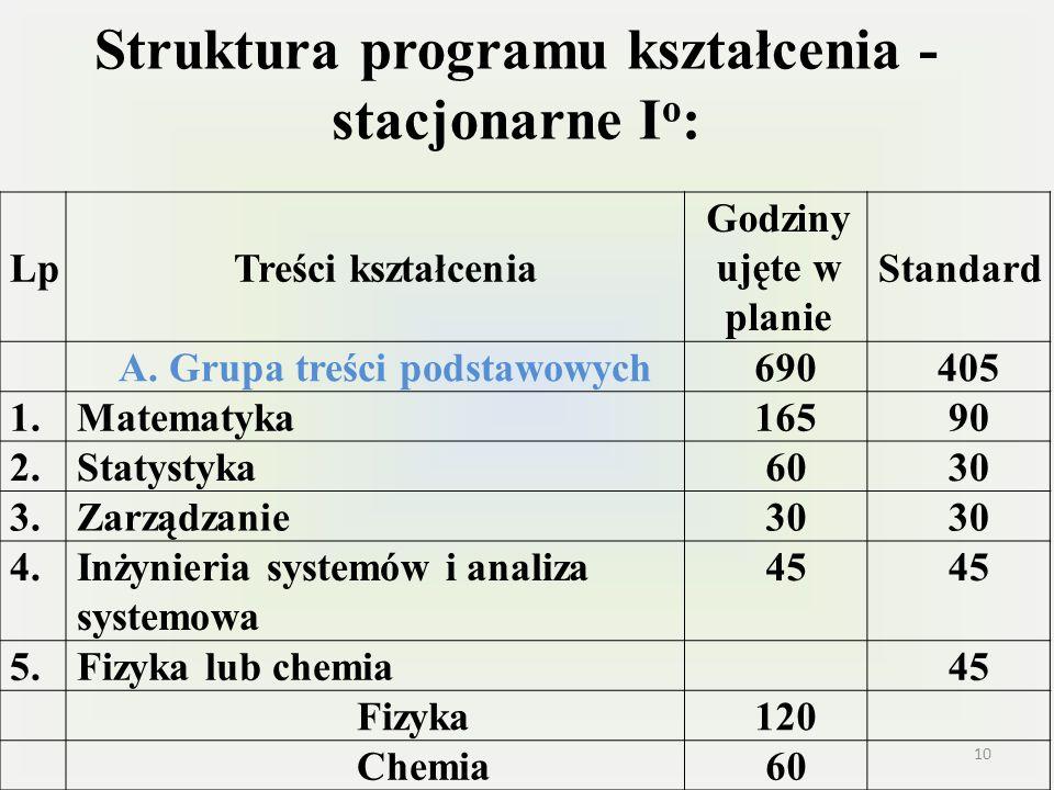 Struktura programu kształcenia - stacjonarne I o : LpTreści kształcenia Godziny ujęte w planie Standard A. Grupa treści podstawowych690405 1.Matematyk
