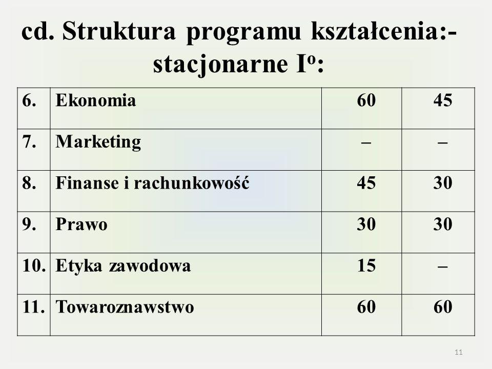 cd. Struktura programu kształcenia:- stacjonarne I o : 6.Ekonomia6045 7.Marketing–– 8.Finanse i rachunkowość4530 9.Prawo30 10.Etyka zawodowa15– 11.Tow