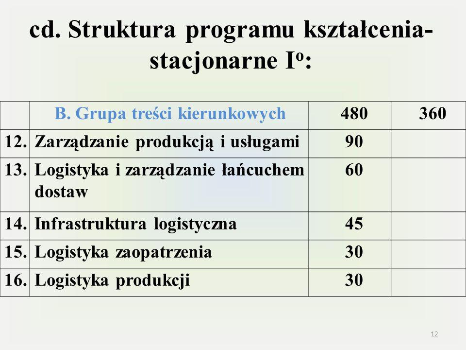 cd. Struktura programu kształcenia- stacjonarne I o : B. Grupa treści kierunkowych480360 12.Zarządzanie produkcją i usługami90 13.Logistyka i zarządza