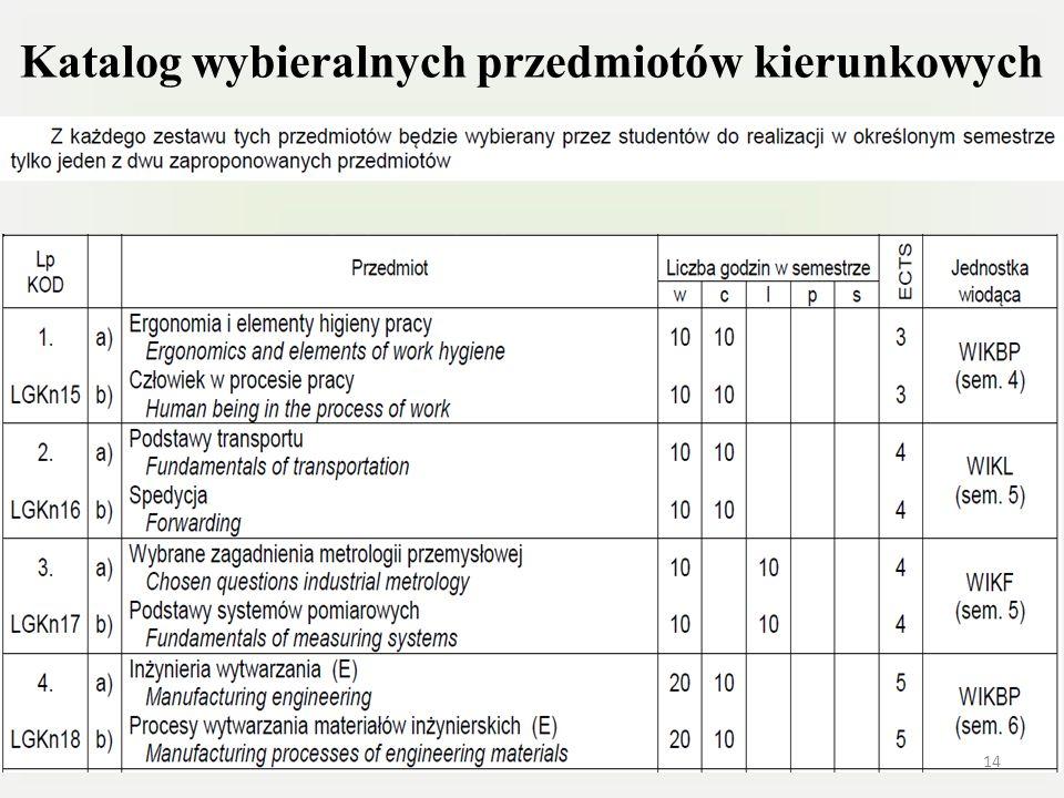 Katalog wybieralnych przedmiotów kierunkowych 14