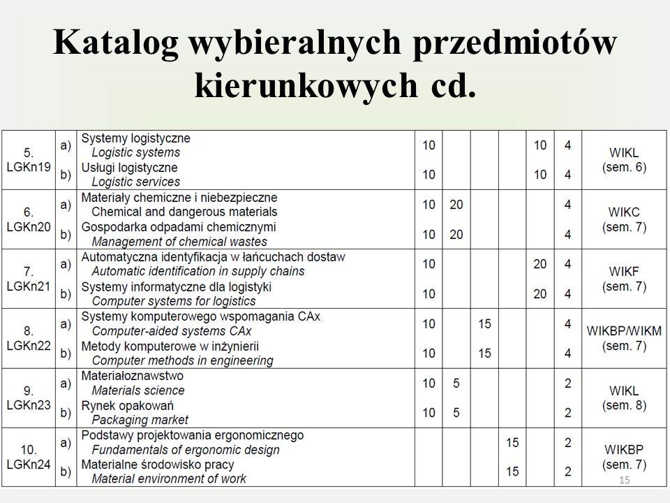 Katalog wybieralnych przedmiotów kierunkowych cd. 15
