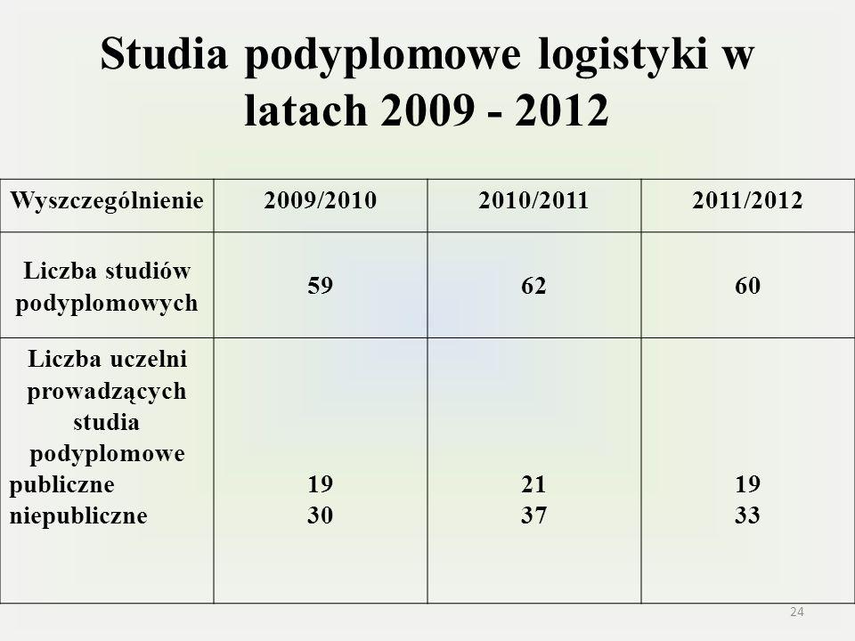 Studia podyplomowe logistyki w latach 2009 - 2012 Wyszczególnienie2009/20102010/20112011/2012 Liczba studiów podyplomowych 596260 Liczba uczelni prowa