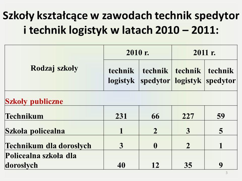 Szkoły kształcące w zawodach technik spedytor i technik logistyk w latach 2010 – 2011: Rodzaj szkoły 2010 r.2011 r.