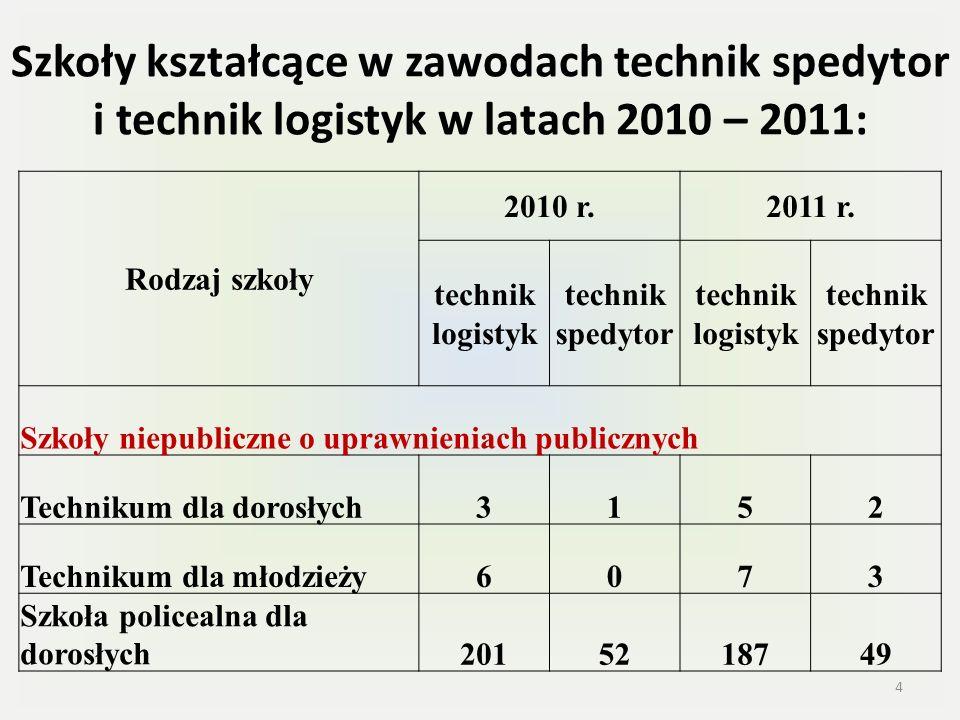 Szkoły kształcące w zawodach technik spedytor i technik logistyk w latach 2010 – 2011: Rodzaj szkoły 2010 r.2011 r. technik logistyk technik spedytor