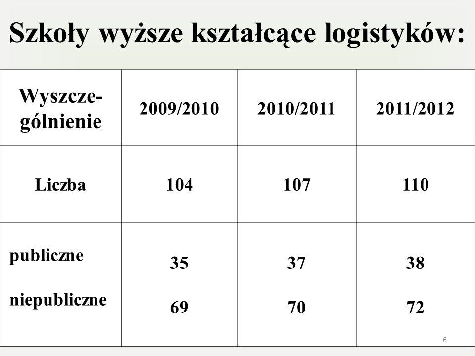 Szkoły wyższe kształcące logistyków: Wyszcze- gólnienie 2009/20102010/20112011/2012 Liczba104107110 publiczne niepubliczne 35 69 37 70 38 72 6