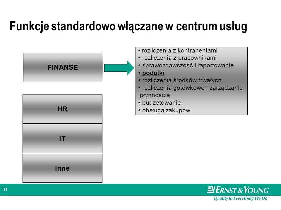 11 Funkcje standardowo włączane w centrum usług FINANSE rozliczenia z kontrahentami rozliczenia z pracownikami sprawozdawczość i raportowanie podatki