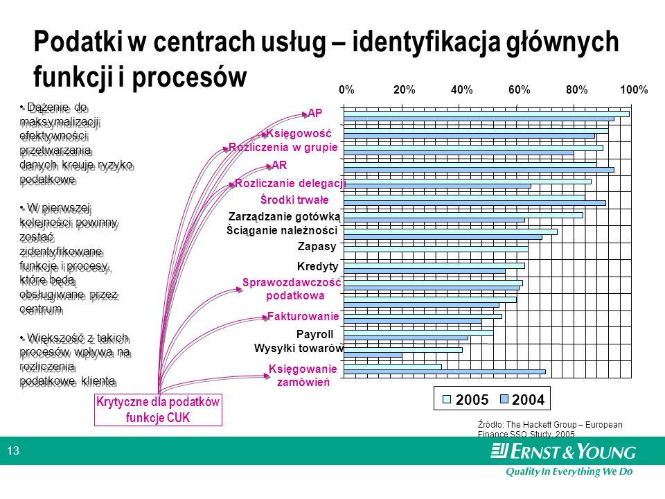13 0%20%40%60%80%100% AP Księgowość Rozliczenia w grupie ARAR Rozliczanie delegacji Środki trwałe Zarządzanie gotówką Ściąganie należności Zapasy Kred