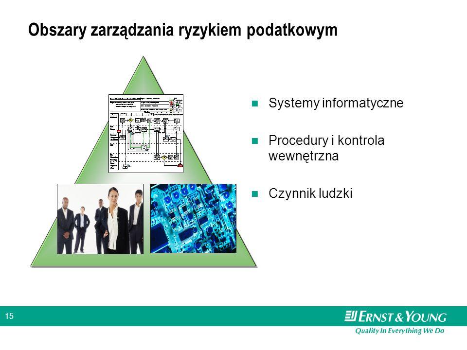 15 Obszary zarządzania ryzykiem podatkowym Systemy informatyczne Procedury i kontrola wewnętrzna Czynnik ludzki