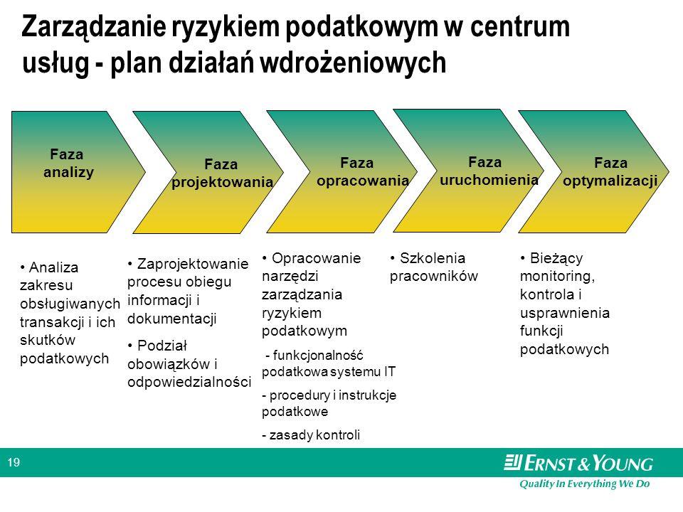 19 Zarządzanie ryzykiem podatkowym w centrum usług - plan działań wdrożeniowych Faza analizy Faza projektowania Faza opracowania Faza uruchomienia Faz