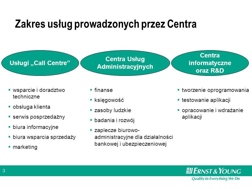 3 Zakres usług prowadzonych przez Centra Usługi Call Centre Centra Usług Administracyjnych Centra informatyczne oraz R&D wsparcie i doradztwo technicz