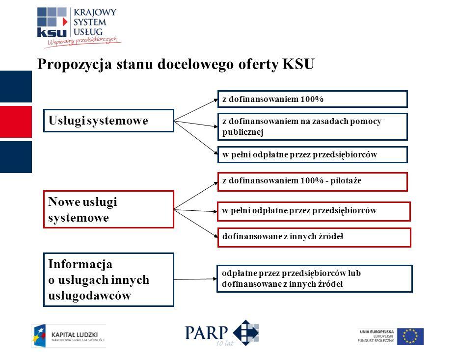 Propozycja stanu docelowego oferty KSU Usługi systemowe z dofinansowaniem 100% z dofinansowaniem na zasadach pomocy publicznej Nowe usługi systemowe w