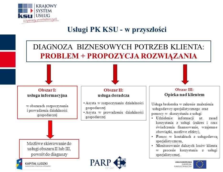Usługi PK KSU - w przyszłości Możliwe skierowanie do usługi obszaru II lub III, powrót do diagnozy Obszar I: usługa informacyjna w obszarach rozpoczyn