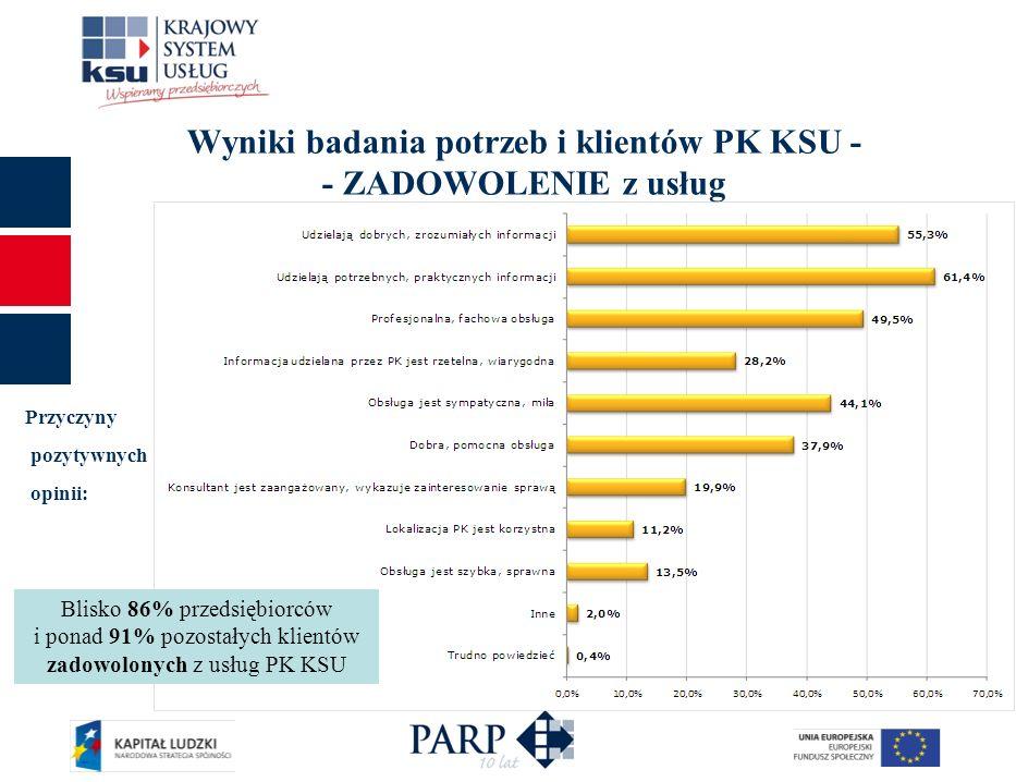 Wyniki badania potrzeb i klientów PK KSU - - ZADOWOLENIE z usług Przyczyny pozytywnych opinii: Blisko 86% przedsiębiorców i ponad 91% pozostałych klie