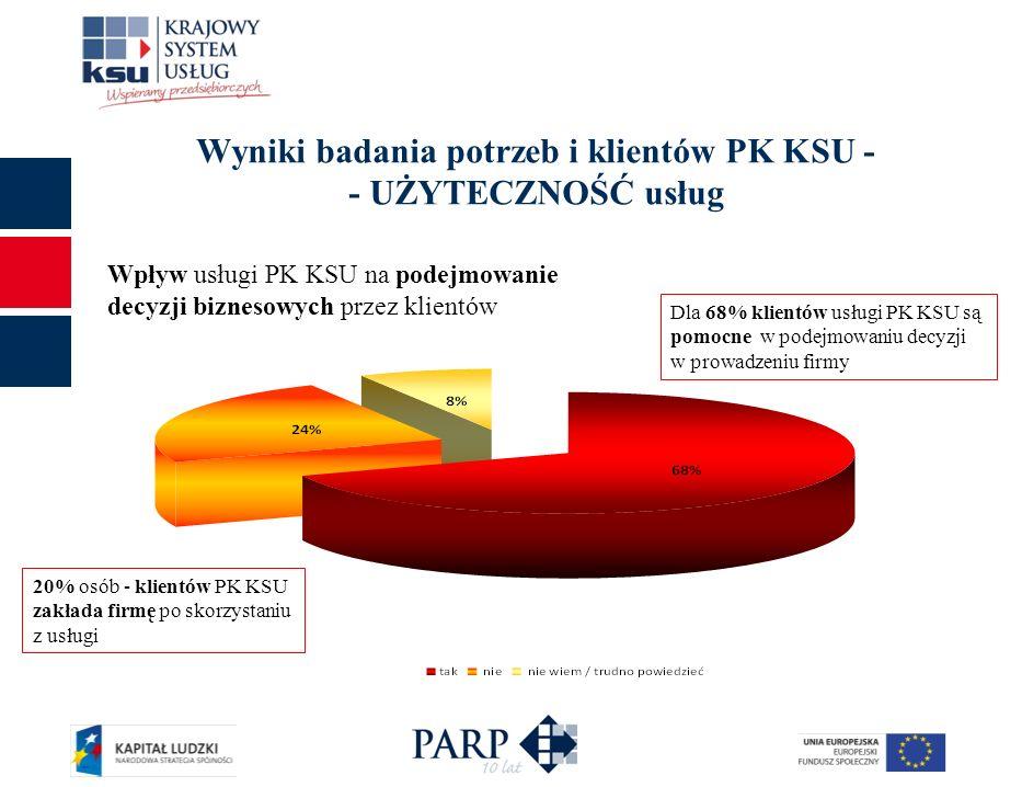 Wyniki badania potrzeb i klientów PK KSU - - UŻYTECZNOŚĆ usług 20% osób - klientów PK KSU zakłada firmę po skorzystaniu z usługi Dla 68% klientów usłu