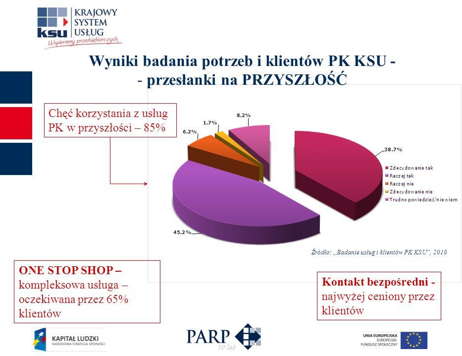 Wyniki badania potrzeb i klientów PK KSU - - przesłanki na PRZYSZŁOŚĆ Kontakt bezpośredni - najwyżej ceniony przez klientów Źródło: Badanie usług i kl