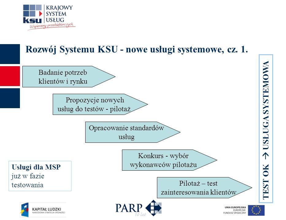 Rozwój Systemu KSU - nowe usługi systemowe, cz. 1. Badanie potrzeb klientów i rynku Propozycje nowych usług do testów - pilotaż Opracowanie standardów