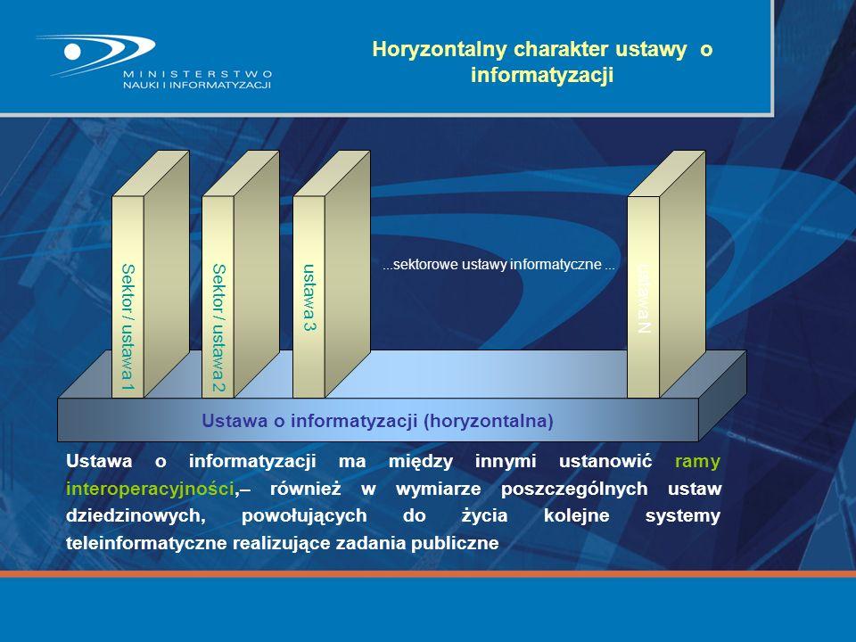 Ustawa o informatyzacji ma między innymi ustanowić ramy interoperacyjności,– również w wymiarze poszczególnych ustaw dziedzinowych, powołujących do ży