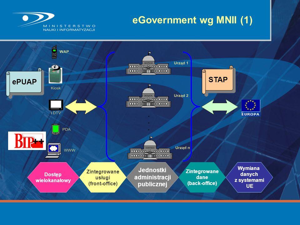 eGovernment wg MNII (1) Dostęp wielokanałowy Zintegrowane usługi (front-office) Jednostki administracji publicznej Zintegrowane dane (back-office) Wym