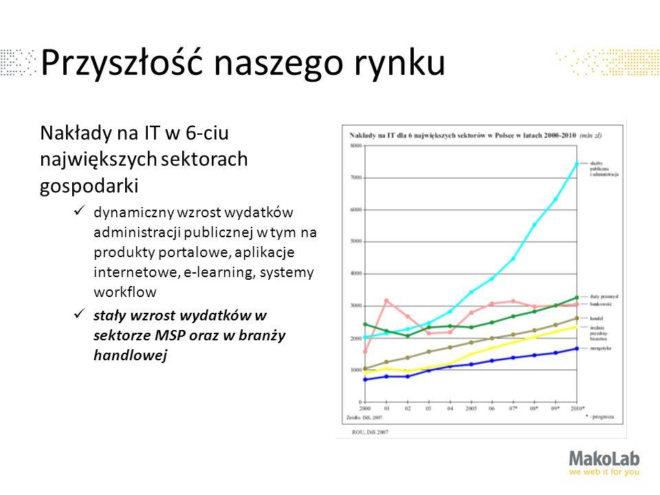 Przyszłość naszego rynku Nakłady na IT w 6-ciu największych sektorach gospodarki dynamiczny wzrost wydatków administracji publicznej w tym na produkty