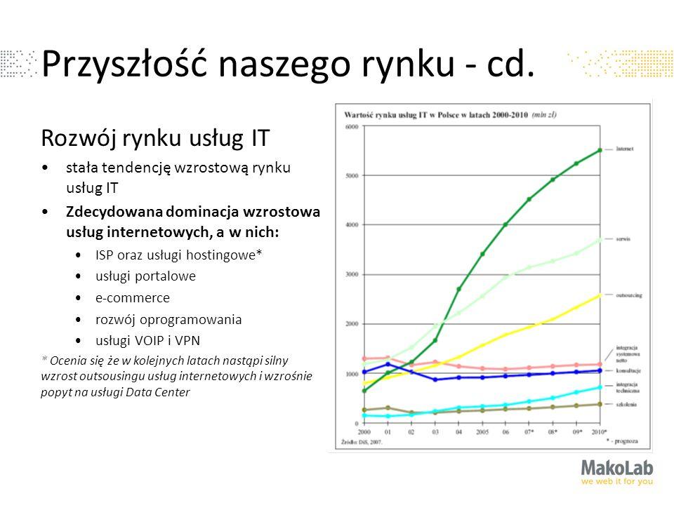Przyszłość naszego rynku - cd. Rozwój rynku usług IT stała tendencję wzrostową rynku usług IT Zdecydowana dominacja wzrostowa usług internetowych, a w