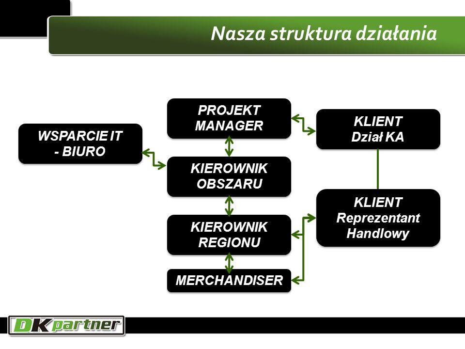Nasza struktura działania PROJEKT MANAGER KIEROWNIK OBSZARU KIEROWNIK REGIONU MERCHANDISER WSPARCIE IT - BIURO WSPARCIE IT - BIURO KLIENT Dział KA KLI