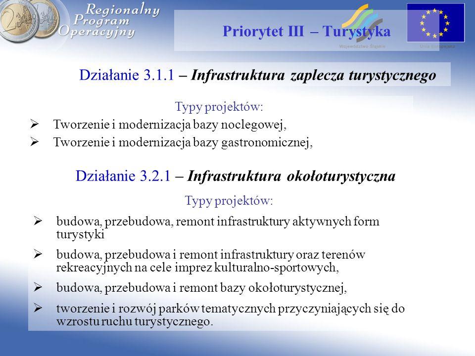 Działanie 3.1.1 – Infrastruktura zaplecza turystycznego Priorytet III – Turystyka Typy projektów: Tworzenie i modernizacja bazy noclegowej, Tworzenie i modernizacja bazy gastronomicznej, Działanie 3.2.1 – Infrastruktura okołoturystyczna Typy projektów: budowa, przebudowa, remont infrastruktury aktywnych form turystyki budowa, przebudowa i remont infrastruktury oraz terenów rekreacyjnych na cele imprez kulturalno-sportowych, budowa, przebudowa i remont bazy okołoturystycznej, tworzenie i rozwój parków tematycznych przyczyniających się do wzrostu ruchu turystycznego.
