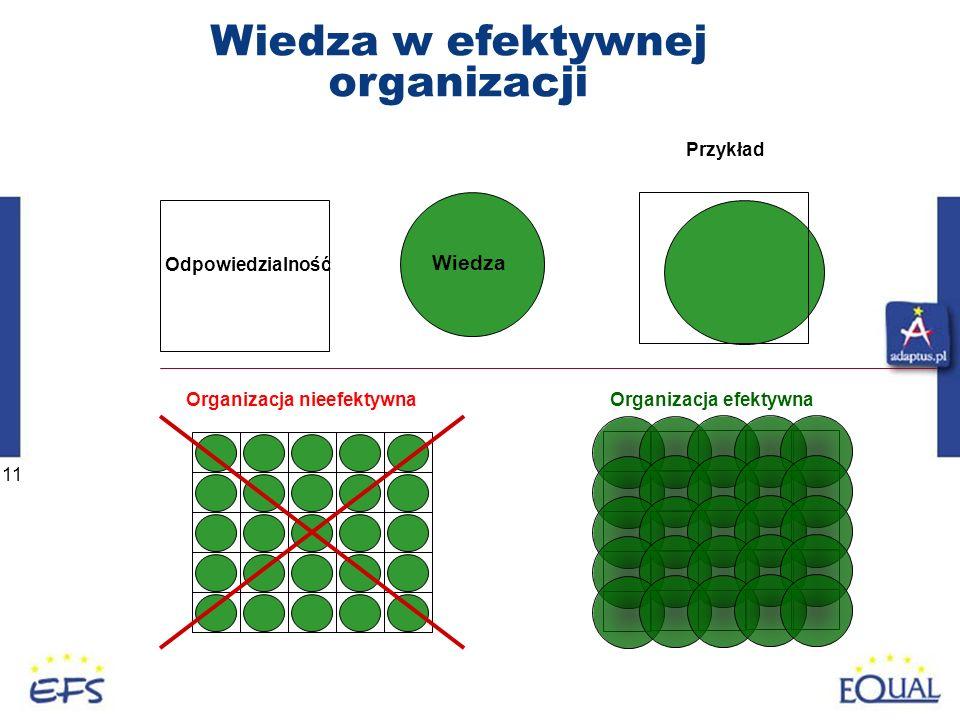 11 Wiedza w efektywnej organizacji Odpowiedzialność Wiedza Organizacja nieefektywna Przykład Organizacja efektywna