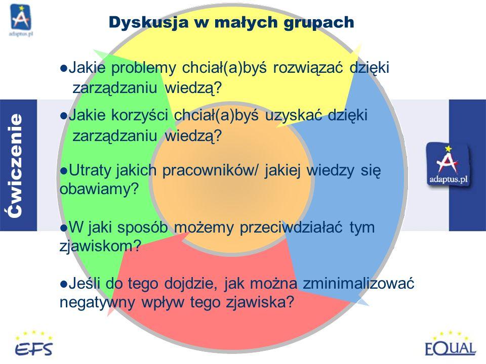 Dyskusja w małych grupach Jakie problemy chciał(a)byś rozwiązać dzięki zarządzaniu wiedzą.