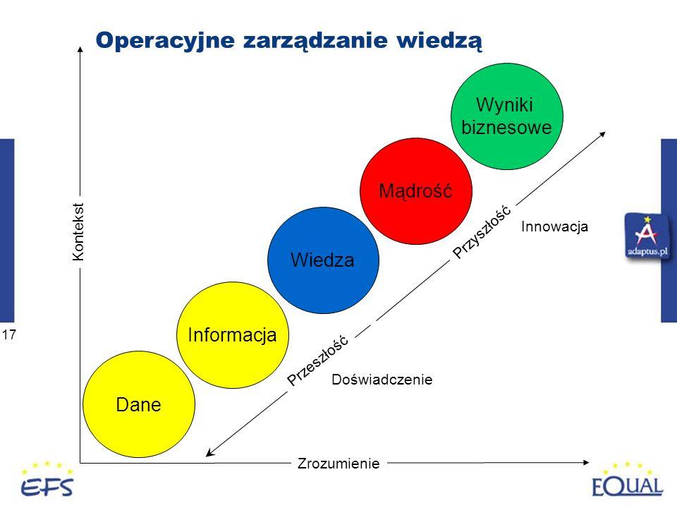 17 Dane Informacja Wiedza Mądrość Zrozumienie Kontekst Wyniki biznesowe Operacyjne zarządzanie wiedzą Przeszłość Przyszłość Doświadczenie Innowacja
