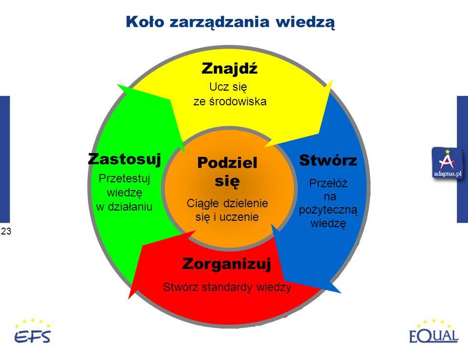 23 Koło zarządzania wiedzą Znajdź Ucz się ze środowiska Stwórz Przełóż na pożyteczną wiedzę Zorganizuj Stwórz standardy wiedzy Zastosuj Przetestuj wiedzę w działaniu Podziel się Ciągłe dzielenie się i uczenie