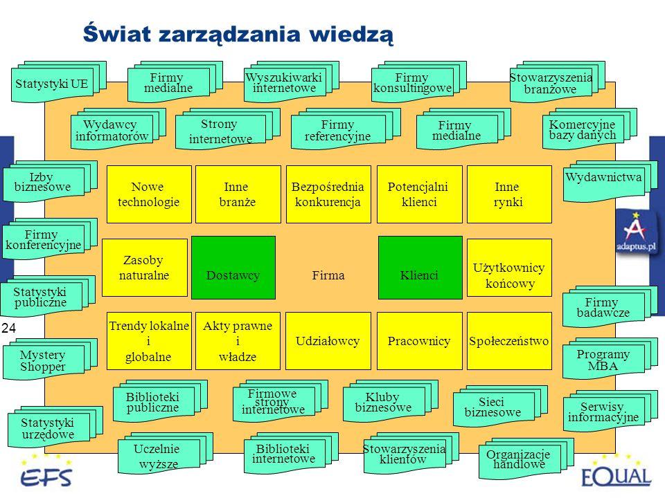 24 Świat zarządzania wiedzą Firma Klienci Dostawcy Udziałowcy Bezpośrednia konkurencja Potencjalni klienci Użytkownicy końcowy Społeczeństwo Akty praw