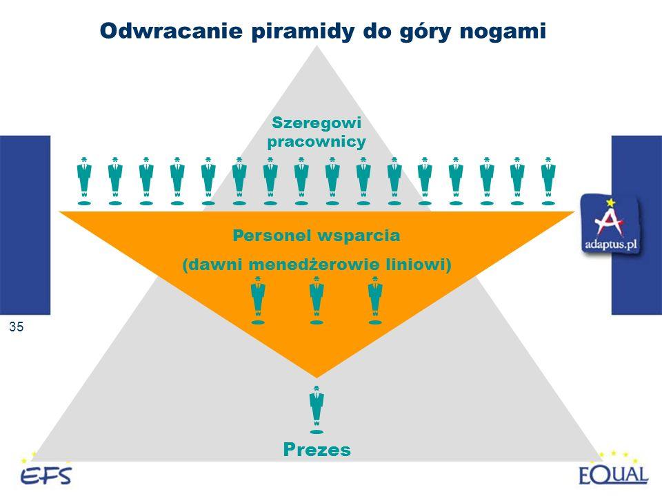 35 Odwracanie piramidy do góry nogami Szeregowi pracownicy Personel wsparcia (dawni menedżerowie liniowi) Prezes