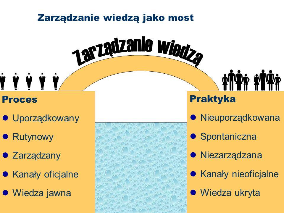 36 Zarządzanie wiedzą jako most Proces Uporządkowany Rutynowy Zarządzany Kanały oficjalne Wiedza jawna Praktyka Nieuporządkowana Spontaniczna Niezarzą