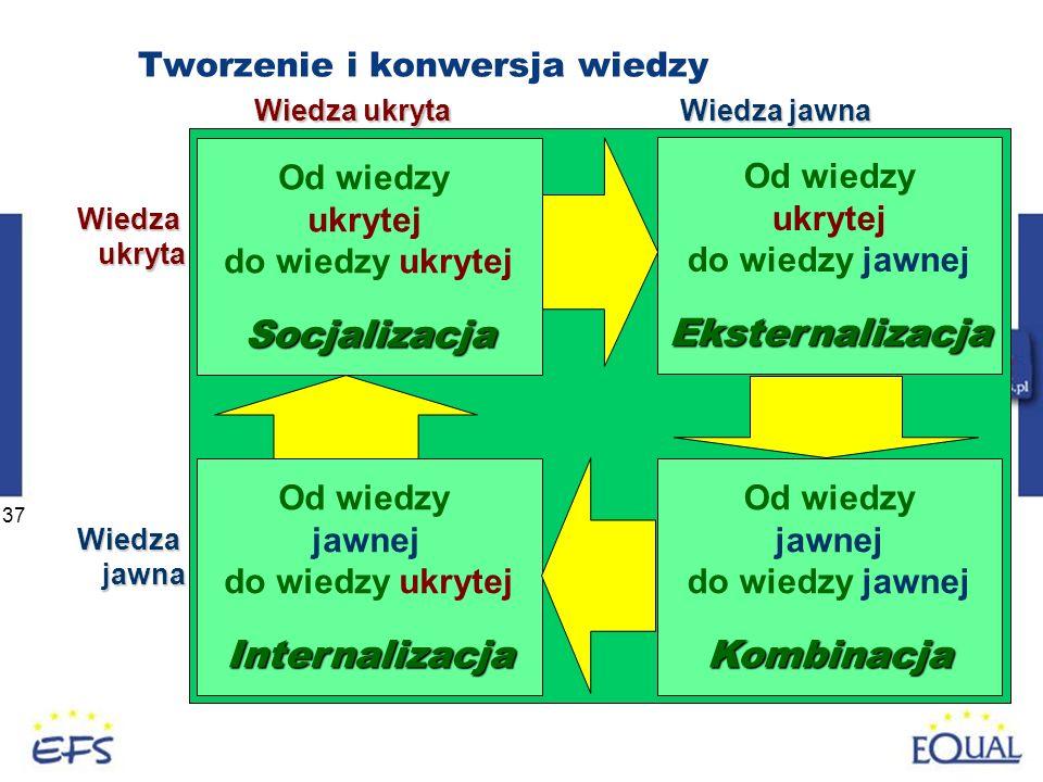 37 Tworzenie i konwersja wiedzy Od wiedzy ukrytej do wiedzy ukrytejSocjalizacja Wiedza ukryta Wiedza jawna Od wiedzy ukrytej do wiedzy jawnejEksternal