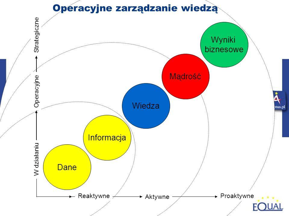 44 Aktywne Strategiczne Operacyjne W działaniu Reaktywne Dane Informacja Wiedza Mądrość Wyniki biznesowe Operacyjne zarządzanie wiedzą Proaktywne