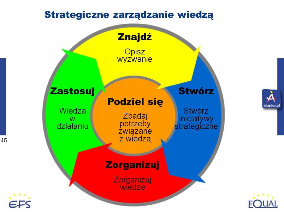 45 Strategiczne zarządzanie wiedzą Znajdź Opisz wyzwanie Zorganizuj wiedzę Zastosuj Wiedza w działaniu Podziel się Zbadaj potrzeby związane z wiedzą Stwórz inicjatywy strategiczne